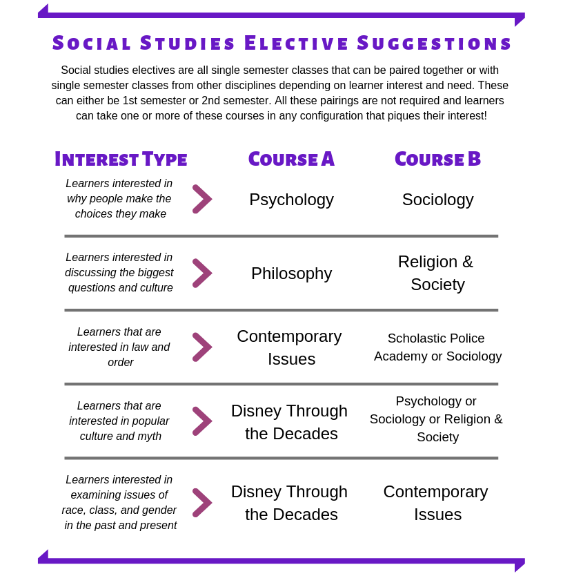 Social Studies Elective Suggestions