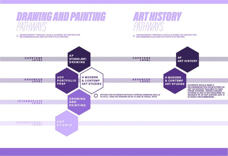 Visual Arts Pathways